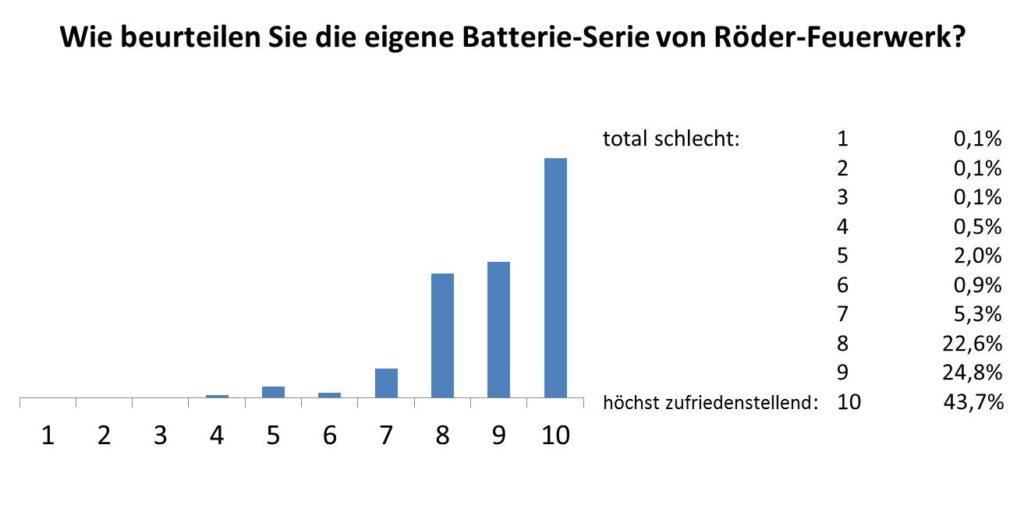 Umfrageergebnisse zur Röder-Serie