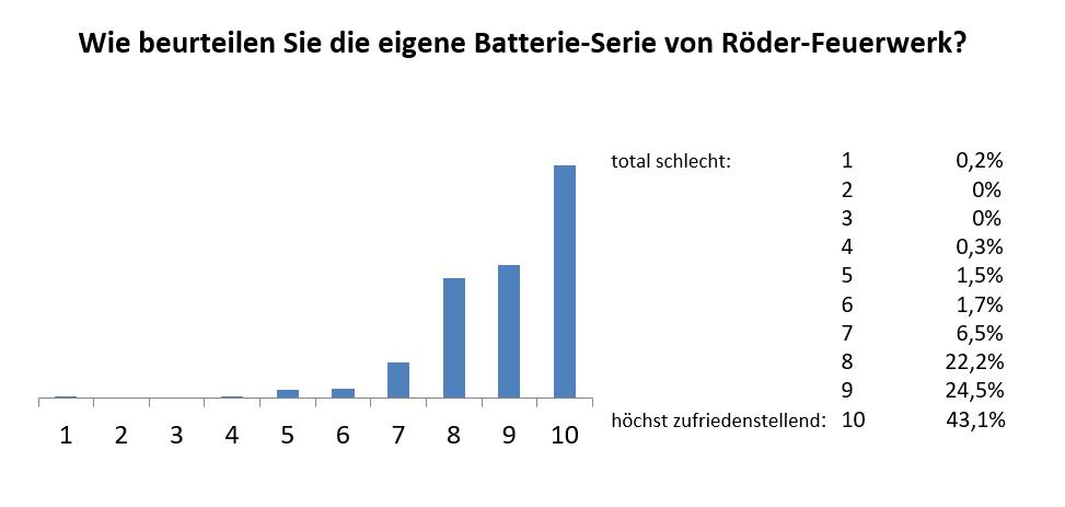 Umfrageergebnisse zur Röder Feuerwerk Eigenserie