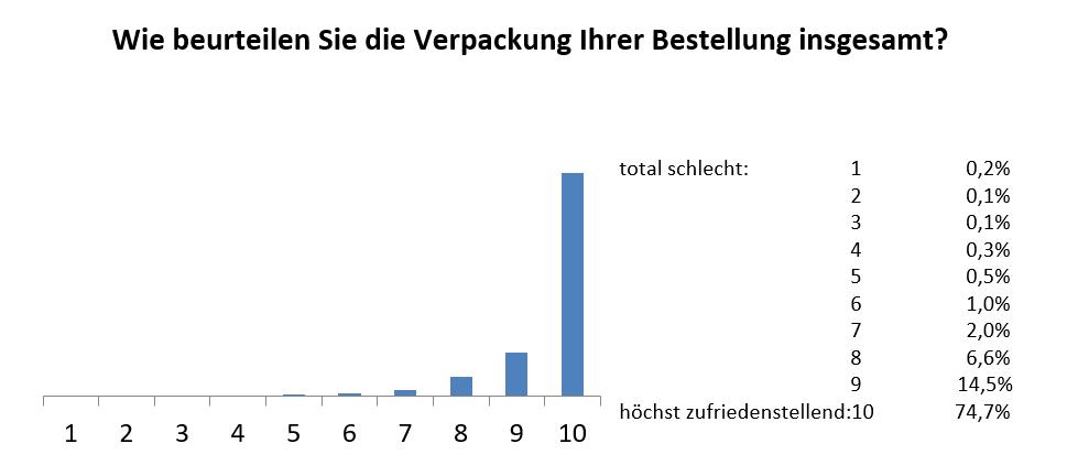 Grafik zum Thema Verpackungszufriedenheit