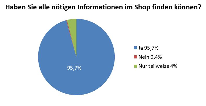 Grafik zum Thema Shopübersicht